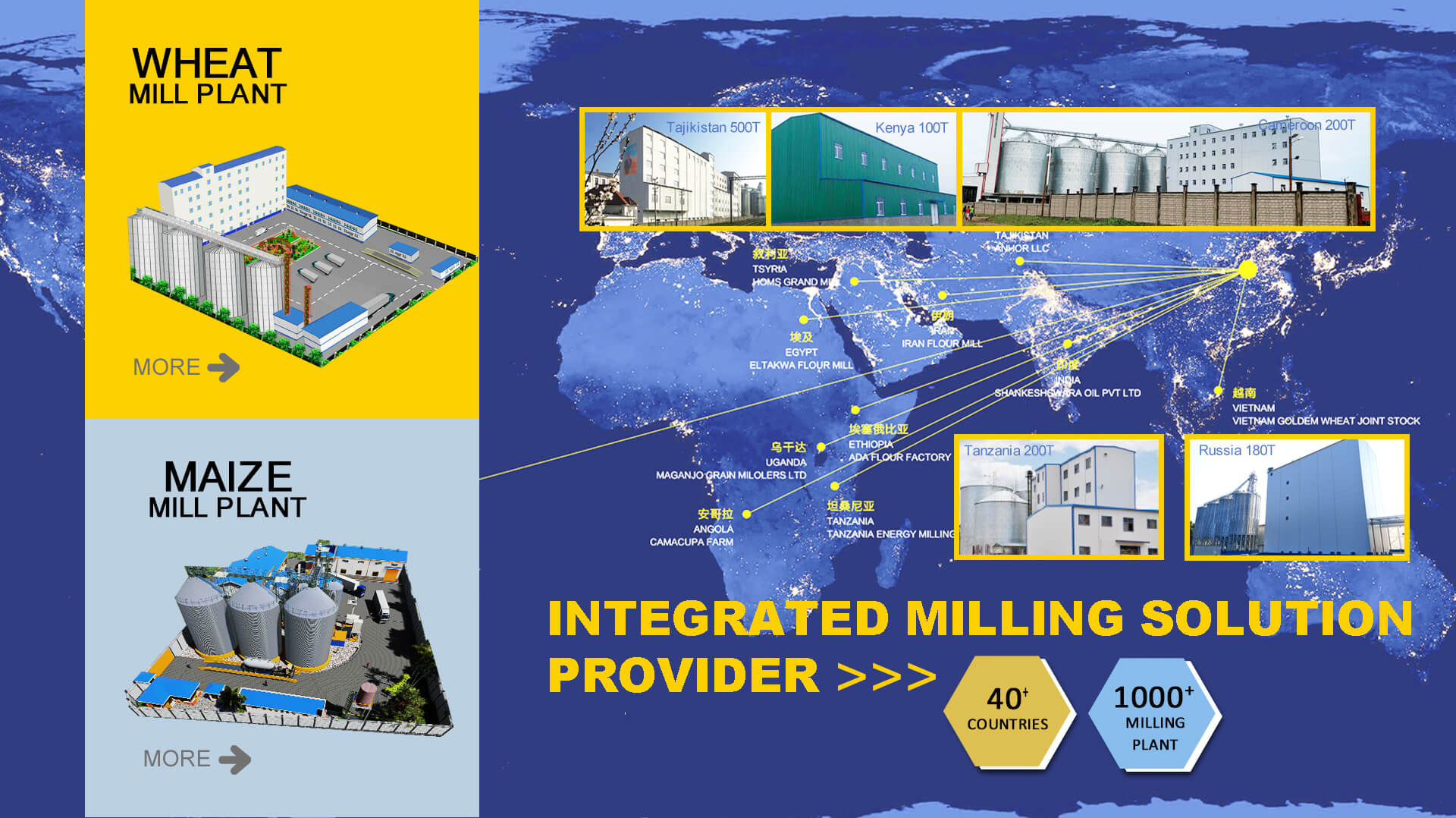 Integrated Milling Solution Provider