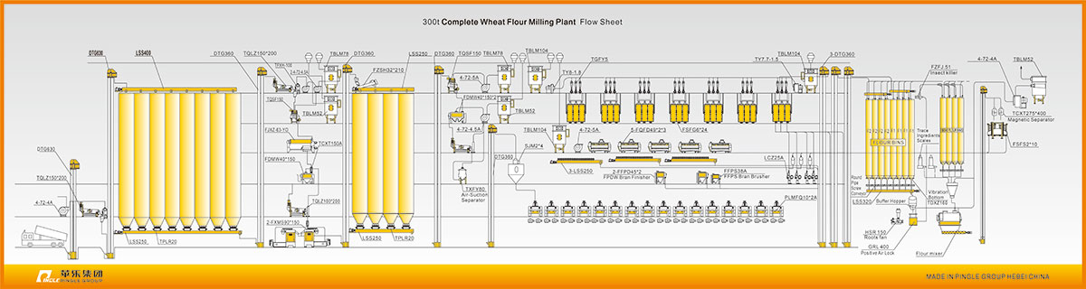 Multi-story Wheat Flour Milling Plant (Machine)